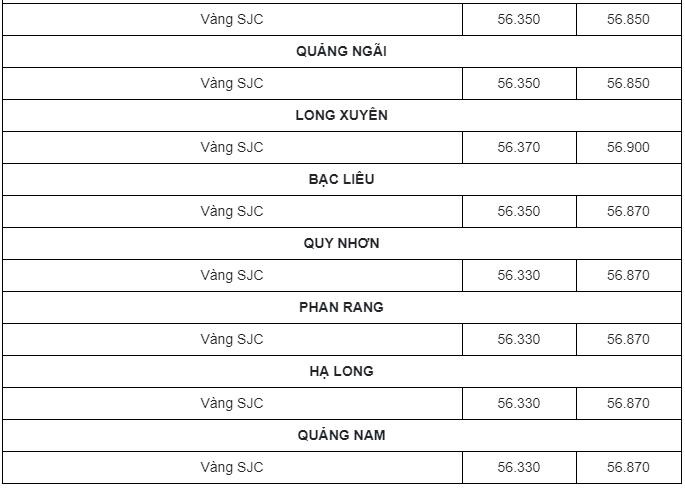 Bảng giá vàng 9999, giá vàng SJC, giá vàng 24K, 18K, 14K, 10K hôm nay ngày 18/2/2021 lúc 8h30