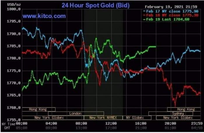 Giá vàng thế giới bất ngờ tăng vọt