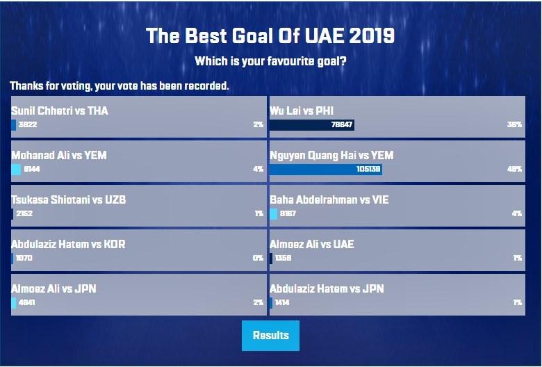 Kết quả bình chọn Bàn thắng đẹp nhất Asian Cup 2019.