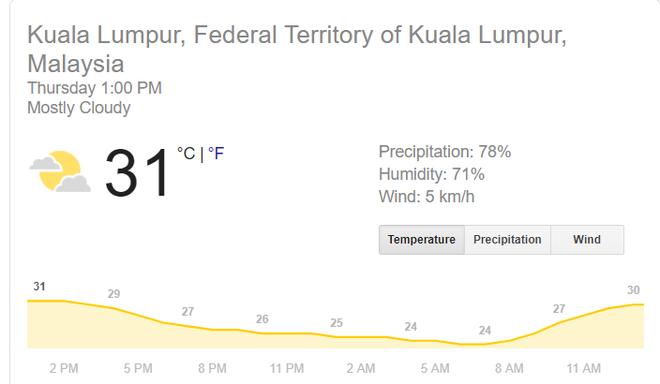 Nhiệt độ tại Hà Nội và Kuala Lumpur chênh nhau tới 15 độ.