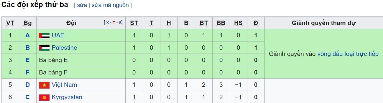 Chênh lệch hiệu số không quá lớn là một lợi thế để Việt Nam nhắm đến suất đi tiếp nhờ vị trí thứ ba.