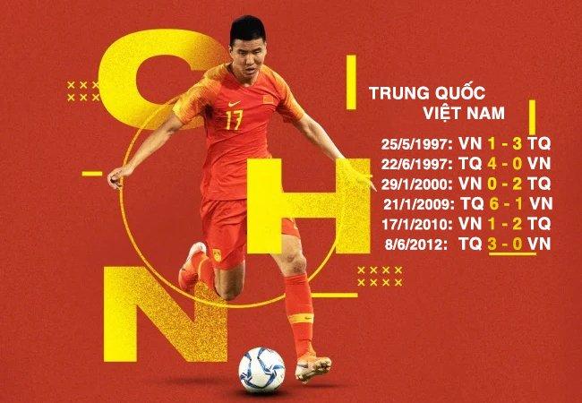 ĐT Việt Nam toàn thua ĐT Trung Quốc sau 6 trận đã đấu.