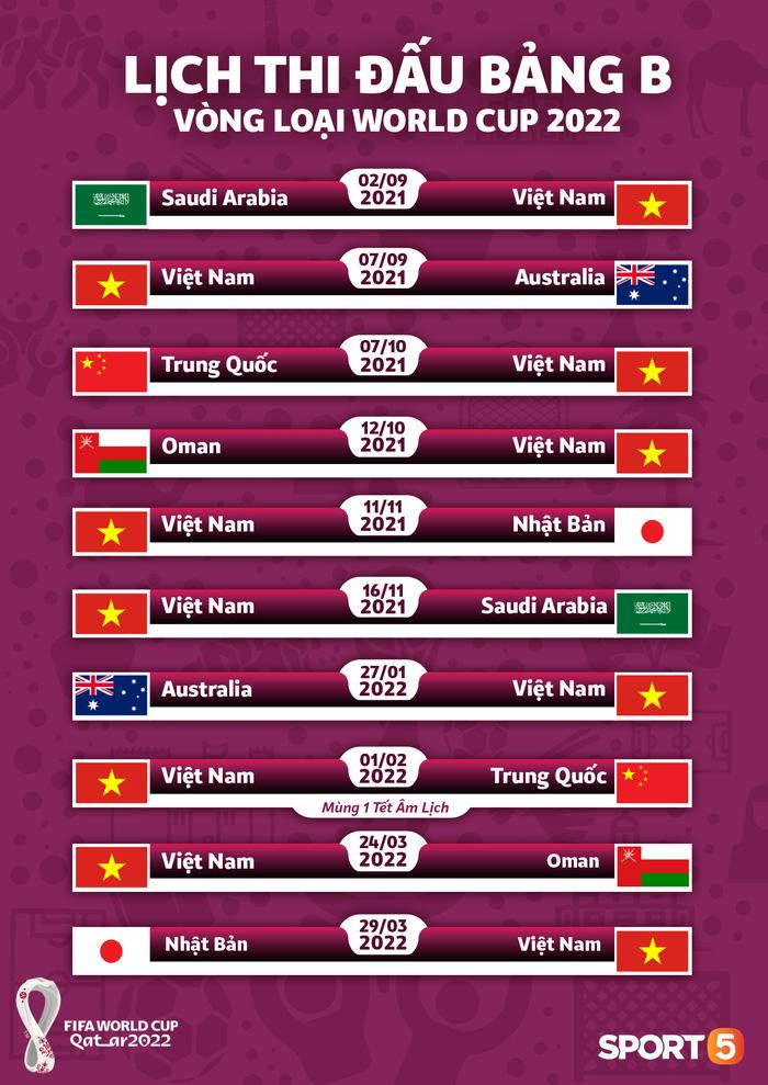 Lịch thi đấu đội tuyển Việt Nam ở vòng loại thứ 3 World Cup 2022 (Đồ họa: Phúc Phạm)