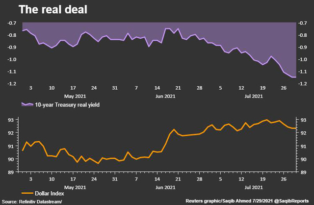 Diễn biến lợi suất trái phiếu Mỹ và USD