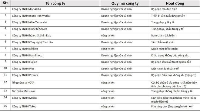 Danh sách các công ty lớn của Nhật Bản dự kiến sẽ chuyển nhà máy sang Việt Nam - Nguồn JETRO