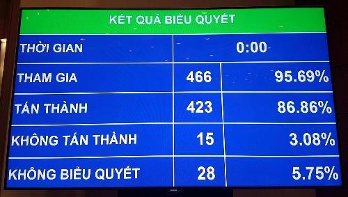 Kết quả biểu quyết của Quốc hội về dự thảo Luật An ninh mạng.
