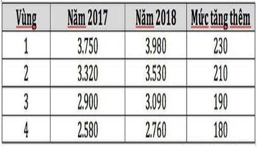 Mức tăng lương tối thiểu của năm 2018, so với năm 2017. Ảnh: Vietnammoi