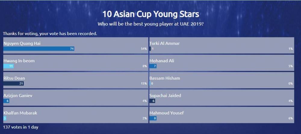 Quang Hải dẫn đầu kết quả bình chọn 10 tài năng trẻ sáng giá nhất Asian Cup 2019.