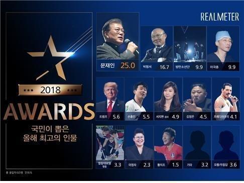 Thầy Park chỉ xếp sau Tổng thống Hàn Quốc, Moon Jae-in trong top những người giỏi nhất 2018 được khảo sát tại Hàn Quốc