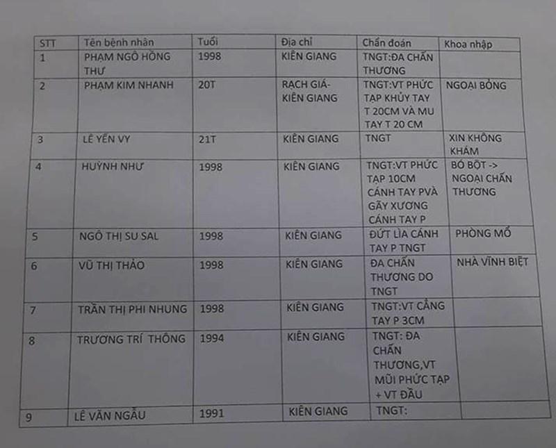 Tình trạng, danh sách nạn nhân đưa vào BV Đa khoa Đà Nẵng cấp cứu