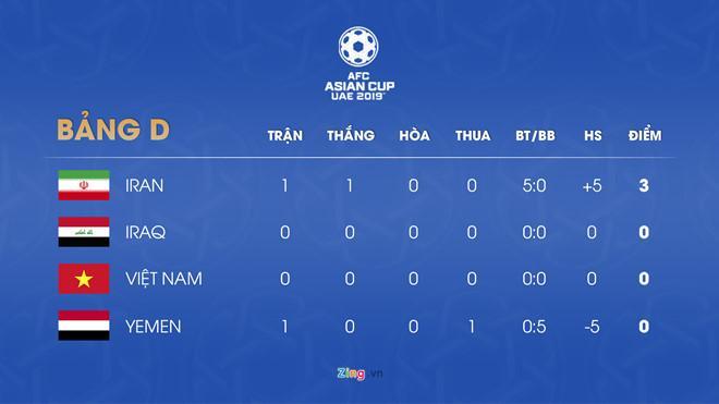 Iran hiện dẫn đầu bảng D sau chiến thắng trước Yemen. Đồ họa: Minh Phúc.