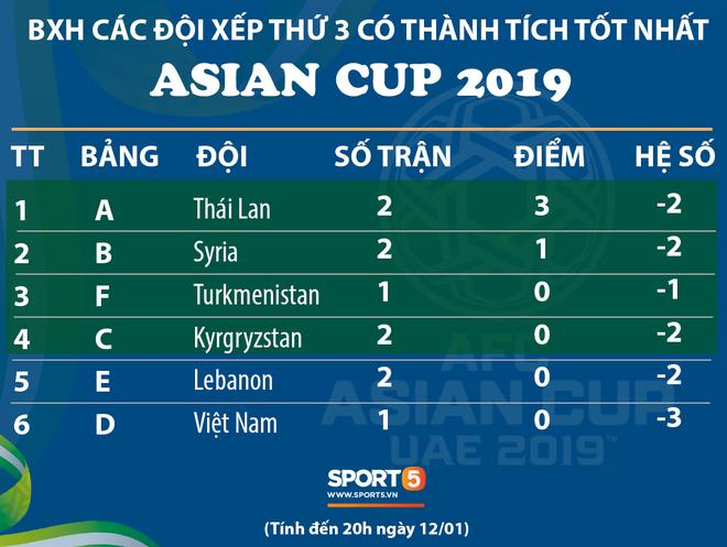 Bên cạnh các đội nhất, nhì bảng đấu, 4 đội xếp thứ 3 có thành tích tốt nhất sẽ giành vé đi tiếp tới vòng knock-out (vòng 1/8) tại Asian Cup 2019. Đồ họa: Giang Nguyễn.