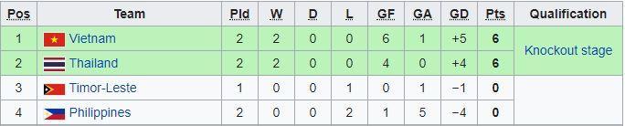 Cục diện bảng A sau lượt trận thứ 2