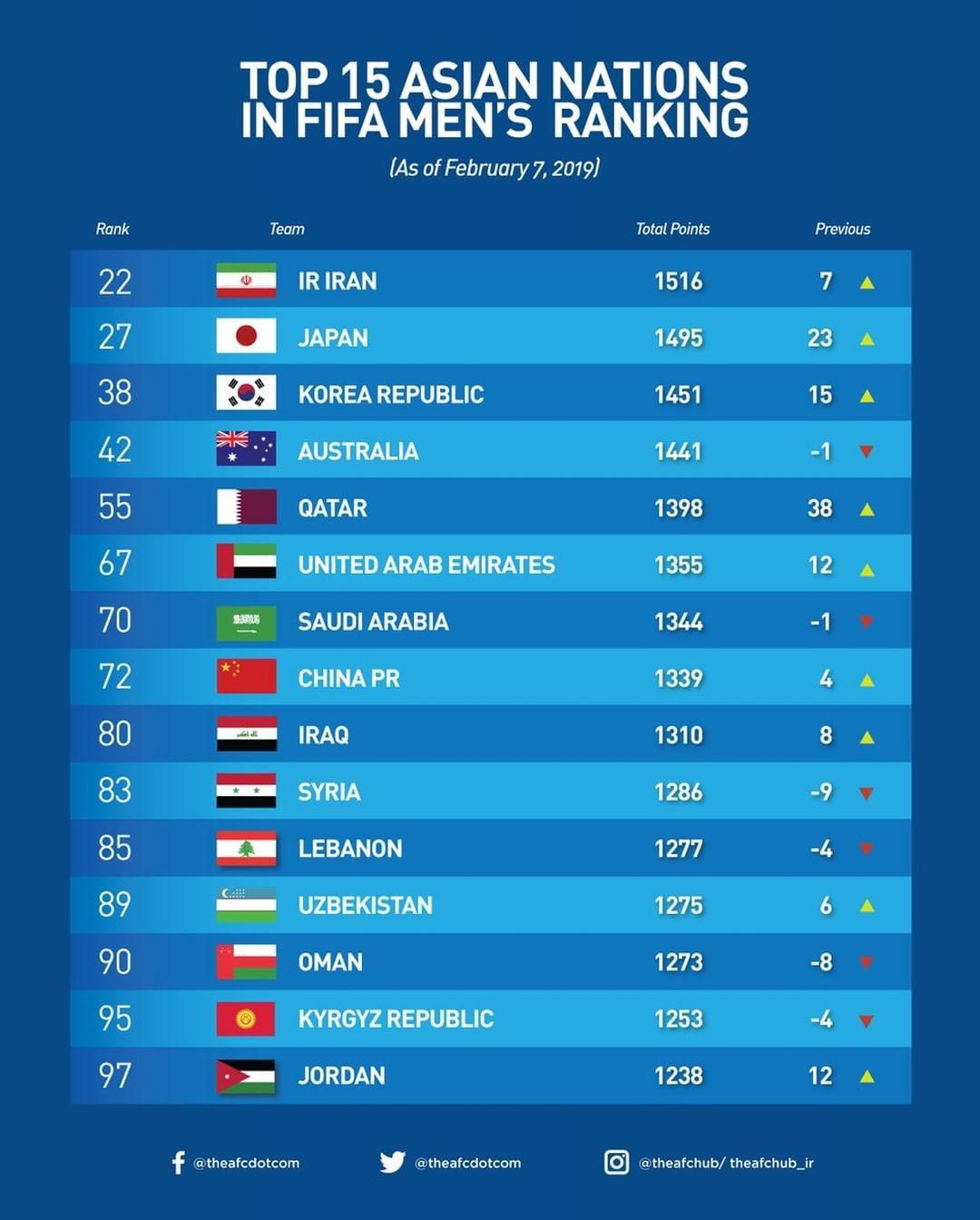 Top 15 châu Á.
