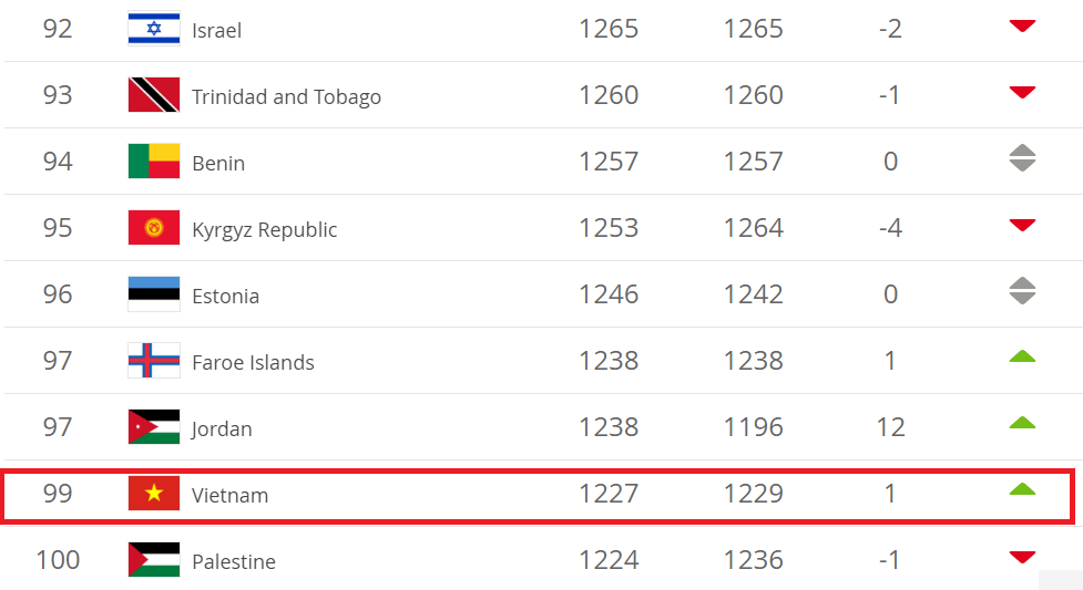 Đội tuyển Việt Nam xếp thứ 99 thế giới, 16 châu Á.