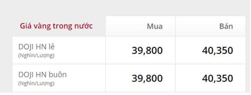 Giá vàng SJC của Doji tăng theo giờ.