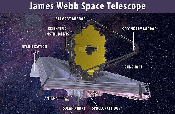 Hy vọng của họ gửi gắm vào kính viễn vọng không gian James Webb.