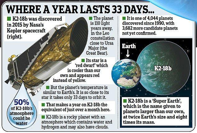 Thông tin về K2-18b.