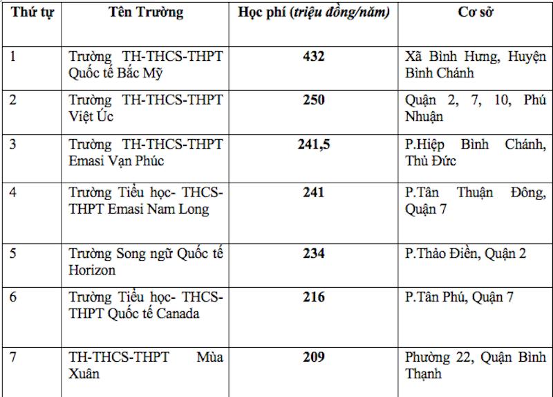 Trường phổ thông có học phí cao nhất Sài Gòn là hơn 430 triệu đồng/năm