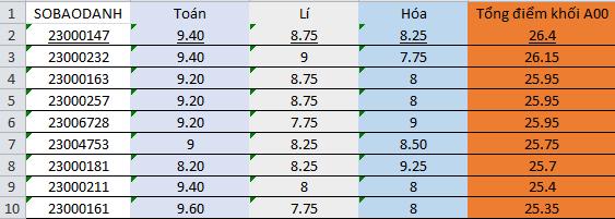 Tóp 10 thí sinh có điểm cao nhất khối A00 của Hòa Bình, không thí sinh nào được từ 27 điểm trở lên. Ảnh số liệu: Giang Thanh