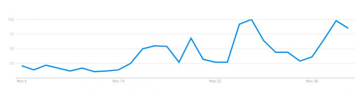 """Xu hướng tìm kiếm từ khoá """"Park Hang Seo"""" trên Google tăng trên toàn cầu trong 30 ngày trở lại đây."""