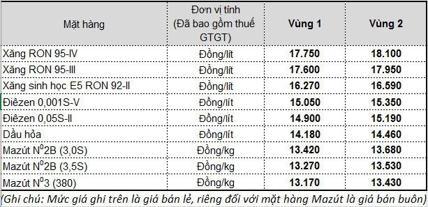 Mức gía bán lẻ hiện hành của Tập đoàn xăng dầu Việt Nam - Petrolimex