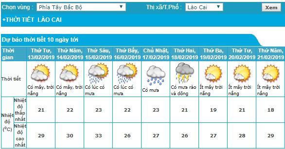 Lào Cai, trong đó có cả Sapa cũng sẽ có mưa rào và dông do ảnh hưởng của không khí lạnh tăng cường. (Ảnh: Trung tâm Dự báo Khí tượng Thủy văn quốc gia).