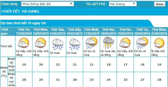 Hà Giang là khu vực chịu ảnh hưởng đầu tiên của không khí lạnh. (Ảnh: Trung tâm Dự báo Khí tượng Thủy văn quốc gia).