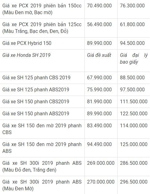 Cập nhật thông tin giá các mẫu xe máy Honda tháng 2/2019 nhanh và chính xác nhất. Ảnh minh họa