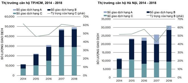 Lượng giao dịch căn hộ tại Hà Nội và TP.HCM giai đoạn 2014-2018. Nguồn:Savills Việt Nam.