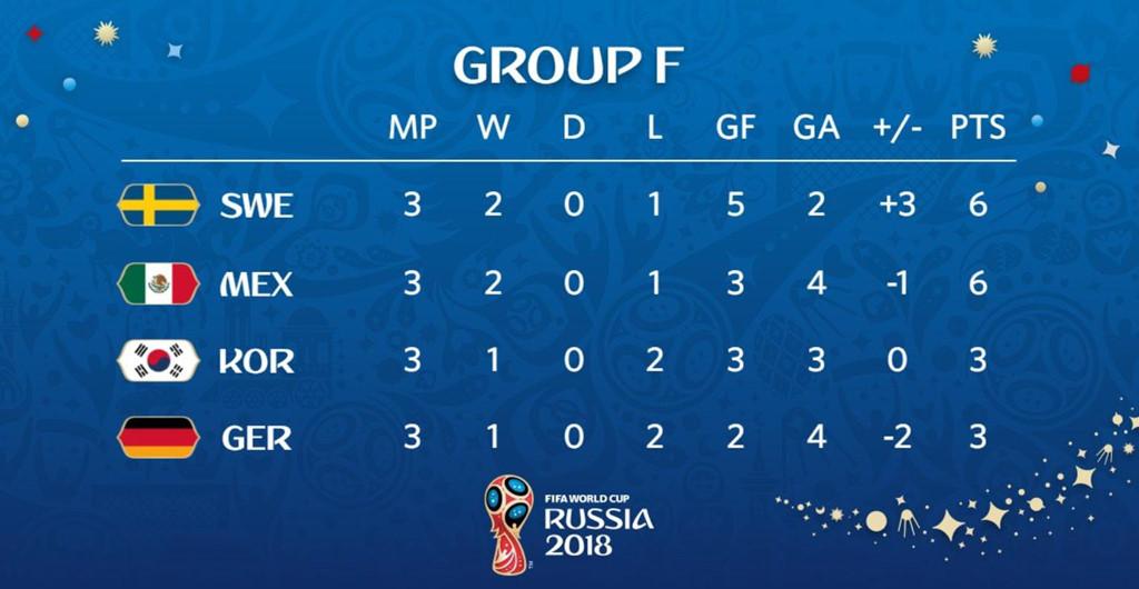 Với kết quả này, Đức đứng chót bảng F với chỉ 3 điểm sau 3 trận đấu. Đây là lần thứ ba liên tiếp một nhà Đương kim vô địch World Cup bị loại ngay sau vòng bảng.