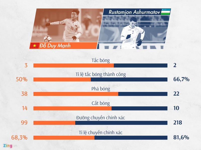 Từng là một tiền vệ nhưng những chỉ số chuyền bóng của Duy Mạnh lại không bằng trung vệ Rustamjon Ashurmatov của U23 Uzbekistan. Ngược lại, Duy Mạnh đang cho thấy anh chơi trung vệ tốt thế nào khi những chỉ số quan trọng như tắc bóng, cắt bóng và phá bóng đều hơn đối phương.