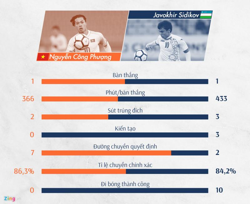 Công Phượng và Javorkhir Sidikov đều chơi ở vị trí số 10 và đều mang áo số 10. Mỗi cầu thủ đều có những thế mạnh riêng. Công Phượng tỏ ra nhỉnh hơn ở số đường chuyền quyết định và tỷ lệ chuyền bóng chính xác. Tuy nhiên anh vẫn không có một đường kiến tạo nào cho đồng đội và thậm chí không có pha đi bóng thành công nào. Cả 2 đều có 1 bàn thắng.