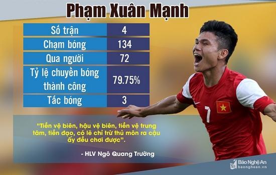 Cầu thủ Phạm Xuân Mạnh