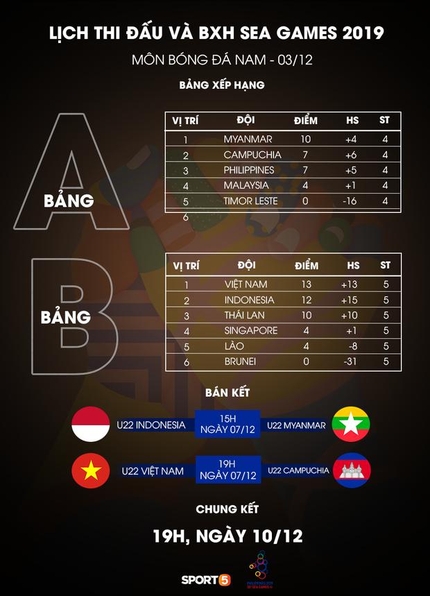 Kết quả vòng bảng cùng lịch thi đấu bán kết, chung kết môn bóng đá nam tại SEA Games 30.
