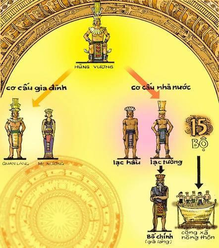Cơ cấu tổ chức nhà nước thời Hùng Vương.